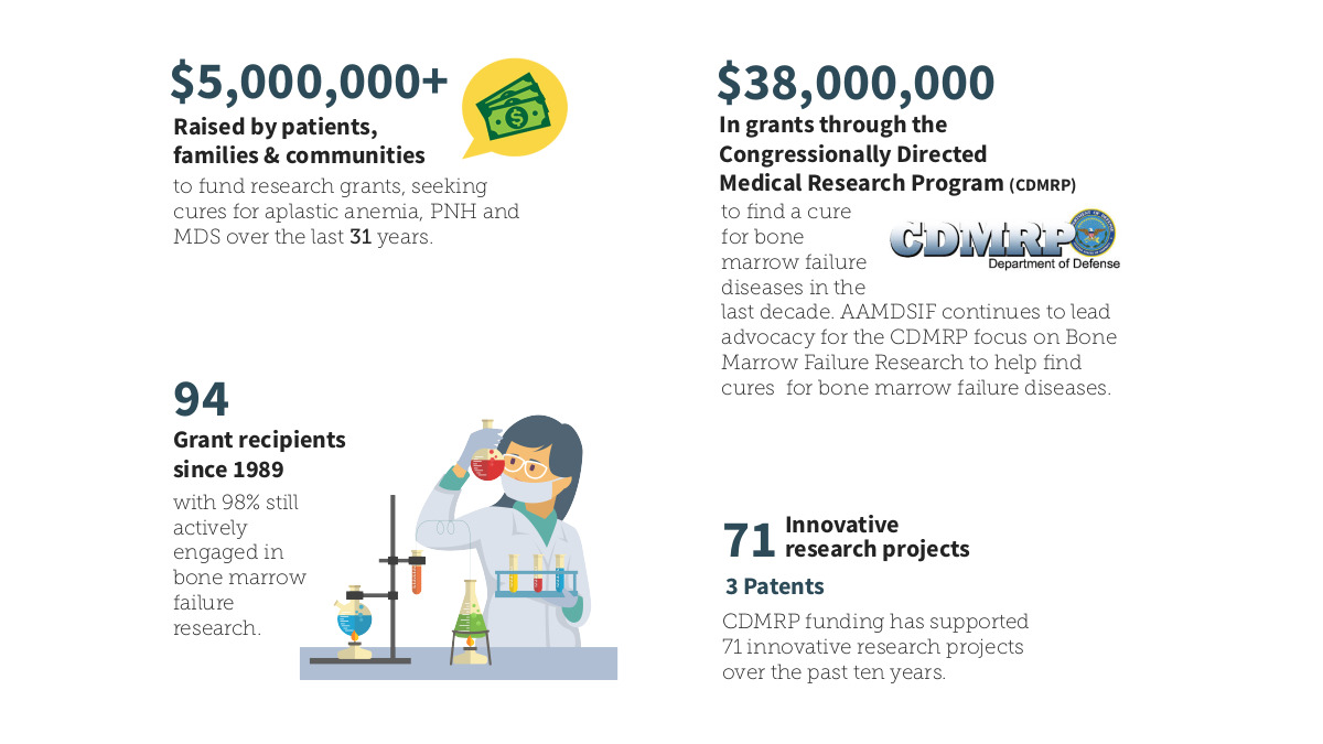Introductory image: Infographic - AAMDSIF Financial Impact